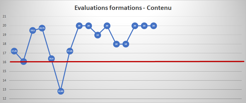 Evaluations contenu de formation
