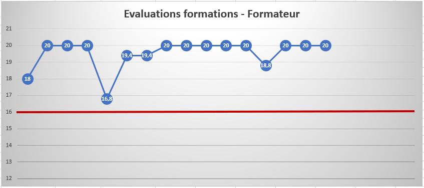 Evaluation formateur