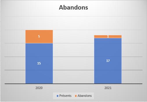 Abandons